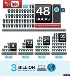 YouTube Shares Surprising Statistics On 6th Birthday