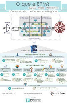 BPM & Business Transformation & Inovação: O que é BPM?