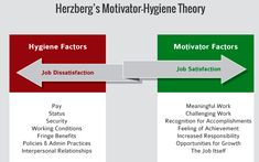 Best representation descriptions: Different Types of Motivation Theories Related searches: Fitness Motivation,Expectancy Theory,Equity Theo. Types Of Motivation, Fitness Motivation, Work Status, Job Satisfaction, Interpersonal Relationship, Galleries, No Response, Feelings, Image