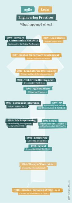 the history of extreme programming Extreme programming explained has 2,597 ratings and 122 reviews ondrej said: an explanation of the extreme programming methodology the main thesis of t.