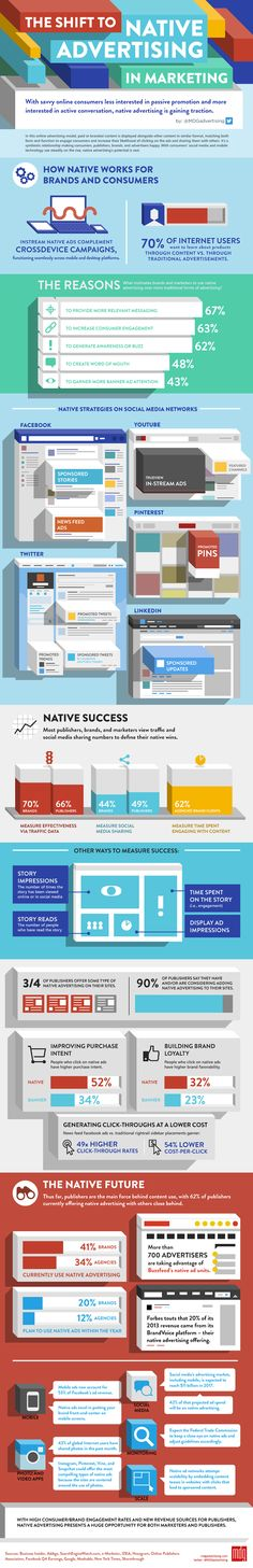 [Infographic] The Shift to Native Advertising in Marketing – Hospitality Net Guerilla Marketing, Inbound Marketing, Marketing Digital, Business Marketing, Content Marketing, Internet Marketing, Online Marketing, Social Media Marketing, Business Infographics
