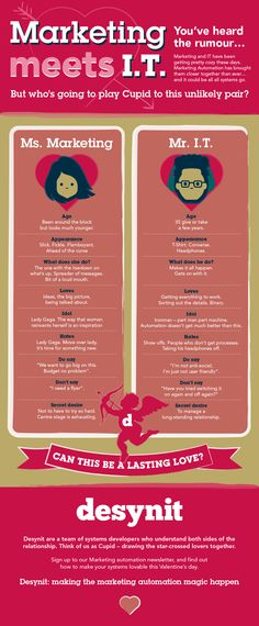 Marketing meets I.T. Valentine's infographic. Commissioned to coincide with Valentine's Day, content was written describing Desynit's Marketing Automation offering, playfully billing it as bringing two characters, Ms. Marketing and Mr I.T, together in an unlikely cupid-led love-match.