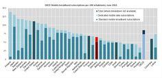 Verbreitung mobiles Breitband-Internet 85 Prozent in OECD – Deutschland 70 Prozent