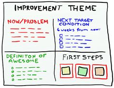 Crisp's Blog » Improvement Theme – Simple and practical Toyota Kata