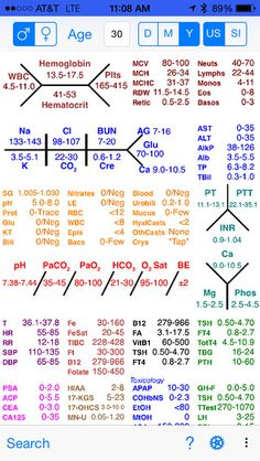 Lab Values Skeleton Diagram 1986 Toyota Mr2 Radio Wiring Pin By Susan Arnold On Nursing Fun Pinterest Labs Google Search