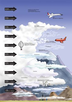 An infotoon on the heights of clouds. Here's a relative chart that can help approximate what kinds of clouds those are and roughly how high in the sky they are. Click the image for a larger, classroom friendly version.