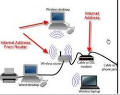 The ip address is highly important for every computer because it is used to receive internet services through broadband. The ip address is also an identification of device so users should know about i. Computer Build, Computer Internet, Wireless Router, Wifi Router, Plastic Barrels For Sale, Security Camera System, Home Network, Ip Camera