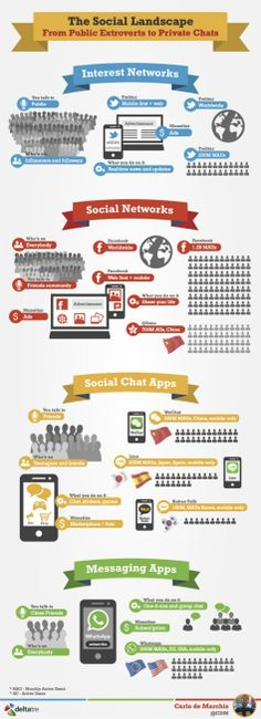 The Social Landscape: From Public Extroverts to Private Chats