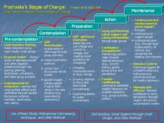 Psychology : Stages of Change Transtheoretical Model Substance Abuse Counseling, Mental Health Counseling, Addiction Therapy, Addiction Recovery, Transtheoretical Model, Relapse Prevention, Motivational Interviewing, Coaching, Behavior Change