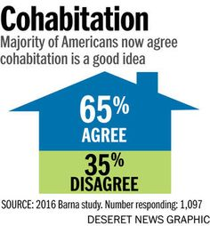 rdpcohabiting Majority of Americans now agree cohabitation is a good idea (Heather Tuttle)