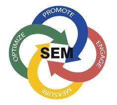 Improve your ranking at #Searchengine .#Adzgateway provides complete #SEMservices #Measure #Optimize #Promote #Engage .