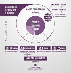 Modelo de organizativo de Podemos