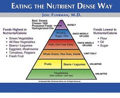 Eating the Nutrient Dense Way