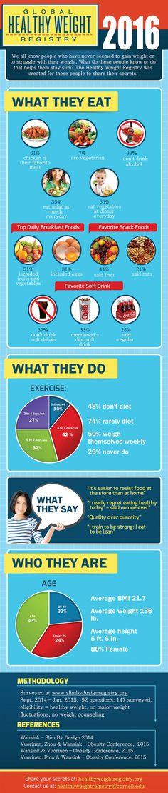 IMAGEThe global healthy weight registry