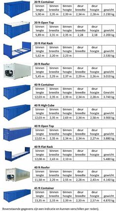 VETRA Container dimensions and types-VETRA Container afmetingen en soorten VETRA Container dimensions and types - Building A Container Home, Container Buildings, Container Architecture, Shipping Container Dimensions, Shipping Container Home Designs, Shipping Containers, Container Cafe, Container Office, Container Restaurant