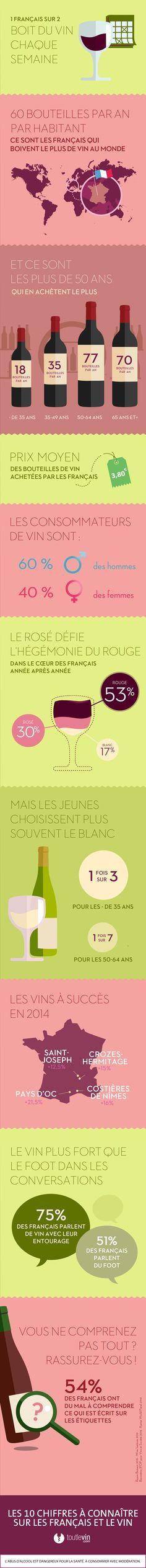 Infographie - 10 chiffres à connaître sur les français et le vin - toutlevin.com