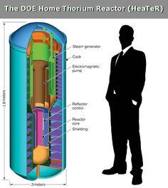 Small Thorium reactors