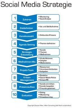 Social-Media-Strategie für Unternehmen