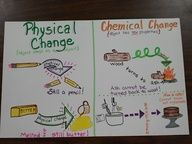 Chemistry Anchor charts | Physical and Chemical Changes
