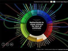 Data visualization from Digg.  #colors #form #presentation #data #viz