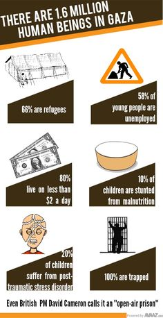 Six shocking facts of everyday life in Gaza | Avaaz