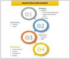 Global smart inhalers market is estimated to reach $191 million by 2022, growing at a CAGR of 63.3% during 2016 to 2022, in the moderate growth scenario. To Reach, Asthma, Geography, Health Care, Marketing, Health