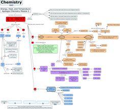 chemistry graph