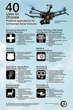 40 Uses for Drones. #UAV #UAS #Drones #infographic [Future Drones: http://futuristicnews.com/tag/drone/ Drones for Sale: http://futuristicshop.com/category/unmanned-aerial-vehicles-uav-for-sale-quadcopters-for-sale-drones-for-sale/]