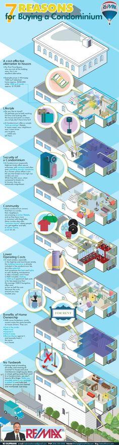 7 reasons to buy a condominium