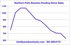 Only 6 more days before Paradise Sharks brings you our very first detailed market analysis of the new year. We have been telling you we need a spark to turn this market around and so far we just don't see it. As of today, pending home sales in Jupiter, Florida and the neighboring communities are down again to new multi-year lows. We have not seen an increase in 9 months and pending home sales in the area are down a rather dramatic 40% since May.   #jupiterhomes