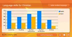 Journée européenne des langues > Language Fun > Self-evaluate your language skills!
