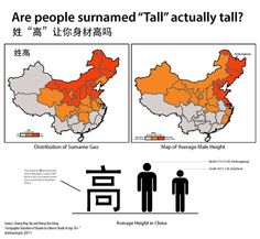 "The surname Kong, or 孔, which belongs to descendants of Confucius, is prevalent in the sage's home province of Shandong. Names are not the only way in which there is regional variation in China, of course. For instance, take height: Northern Chinese people, who for centuries have subsisted on a wheat-based diet, are typically taller than kin the south, who have historically eaten more rice. Interestingly, the Chinese word for ""tall,"" written as 高, is the 15th most common surname in the…"