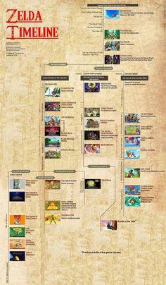 The Legend of Zelda Timeline 2017 - Album on Imgur The Legend Of Zelda, Legend Of Zelda Timeline, Legend Of Zelda Memes, Zelda Moon, Video Game Art, Video Games, Halloween Timeline, Zelda Sword, Princesa Zelda