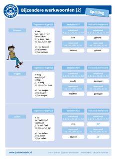 Vervoeging van het bijzondere werkwoord 'kunnen' Spelling For Kids, Learn Dutch, Dutch Language, Study Tips, Kids Education, Grammar, Einstein, Classroom, Teaching