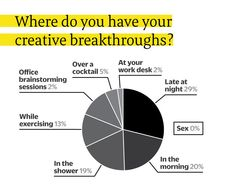 Can Creativity Be Taught? 73% Of Creative People Say Yes | Fast Company | Business + Innovation