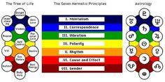 Kybalion The seven Principles - Hermes Trismegistus