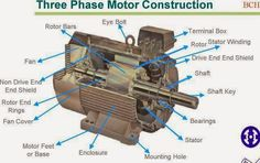 Electrical and Electronics Engineering: Three Phase Motor Construction Electrical Engineering Books, Home Electrical Wiring, Electrical Circuit Diagram, Electrical Projects, Electrical Installation, Chemical Engineering, Electronic Engineering, Mechanical Engineering, Engineering Science