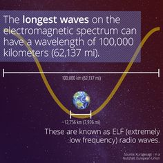 ELF Radio Waves Stretch Farther Than The Earth Is Wide