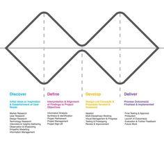 Double Diamond design process…