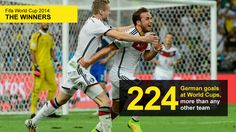 the number of goals Germany have scored at World Cups (224), more than any other team