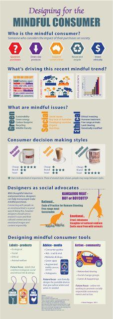mindful consumption -