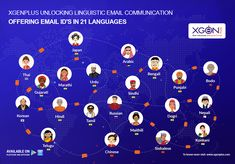 Worlds First Linguistic Enterprise Email Solution Email Id, People Online, First World, Languages, Bring It On, Create, Enterprise Application Integration, Idioms
