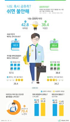 쉬는 게 불안한 '공휴족'을 아시나요? [인포그래픽] #anxious / #Infographic ⓒ 비주얼다이브 무단 복사·전재·재배포 금지 Web Design, Chart Design, Page Design, Information Visualization, Data Visualization, Information Design, Information Graphics, Brochure Design Inspiration, Dashboard Design