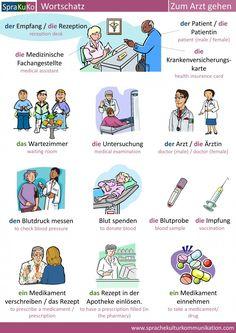 Medikamente Auf Englisch