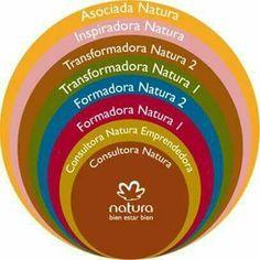 Haz carrera en la red de relaciones sustentables natura. Informes al 2291344339