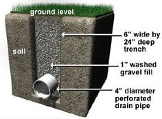 Kansas City French Drain installation and services. French Drains help filter water out of your yard.