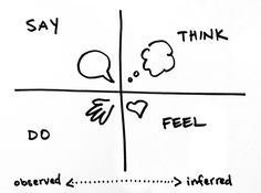 An empathy map is a framework for discussing and unpacking interviews. To fill out an empathy map, teams recall specifics of interviewees' speech and actions, using this information to infer what interviewees think and feel. Helps  get underneath expressed needs and uncover their deeper feelings & motivations.