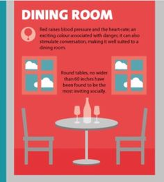 South east vastu doshas defects leads to dreadful Feng shui dining room colors