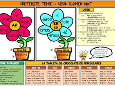 Spanish Preterite Revision Mat and Display