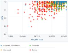 Are these good sat/act scores?